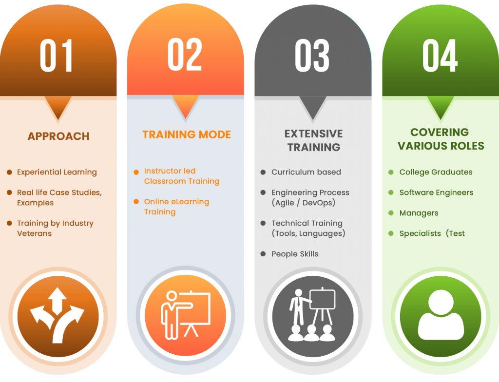 Competency Development and Management