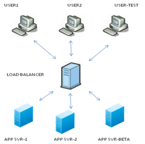 Image indicating Testing In Production